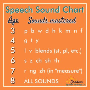 Answering Questions about Your Child's Speech... speech sound chart